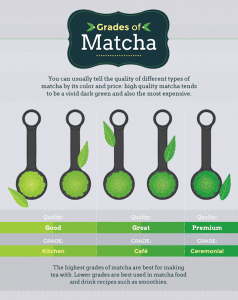 nhkmart Grades of Matcha