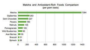Antioxidant-matcha-content