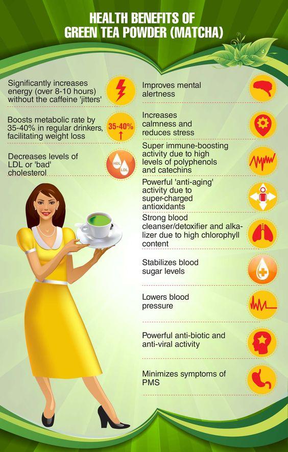Health Benefits of Green Tea Powder (Matcha)