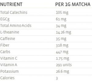 Nutrient info for Matcha